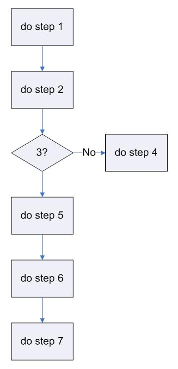 Simple Flowchart